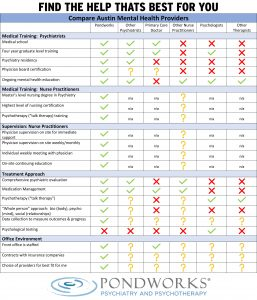Compare Local Austin Mental Health Providers In This Easy To Use Chart